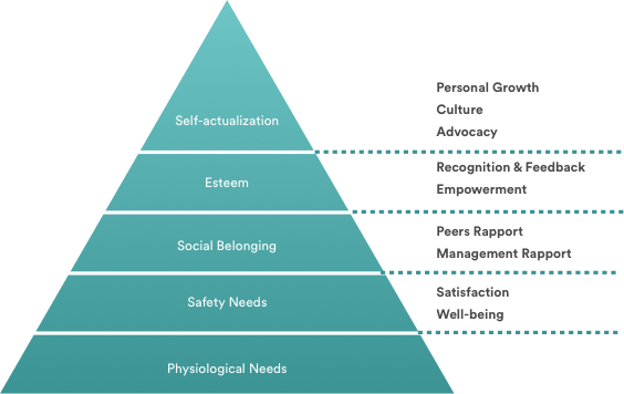 Maslow hierarchy of needs with Honestly model